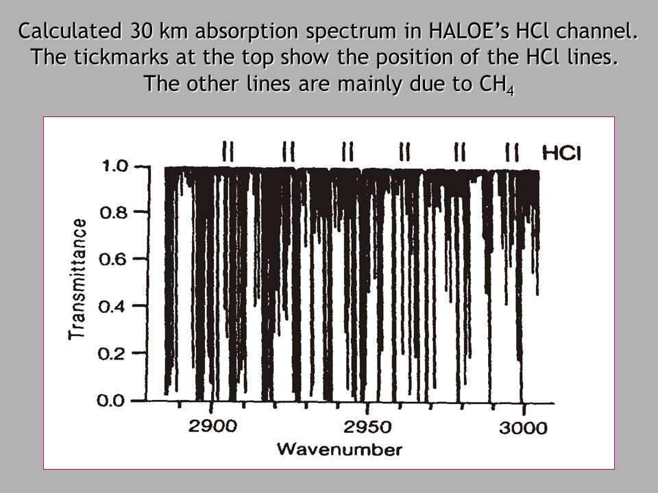 Calculated 30 km absorption spectrum in HALOEs HCl channel.