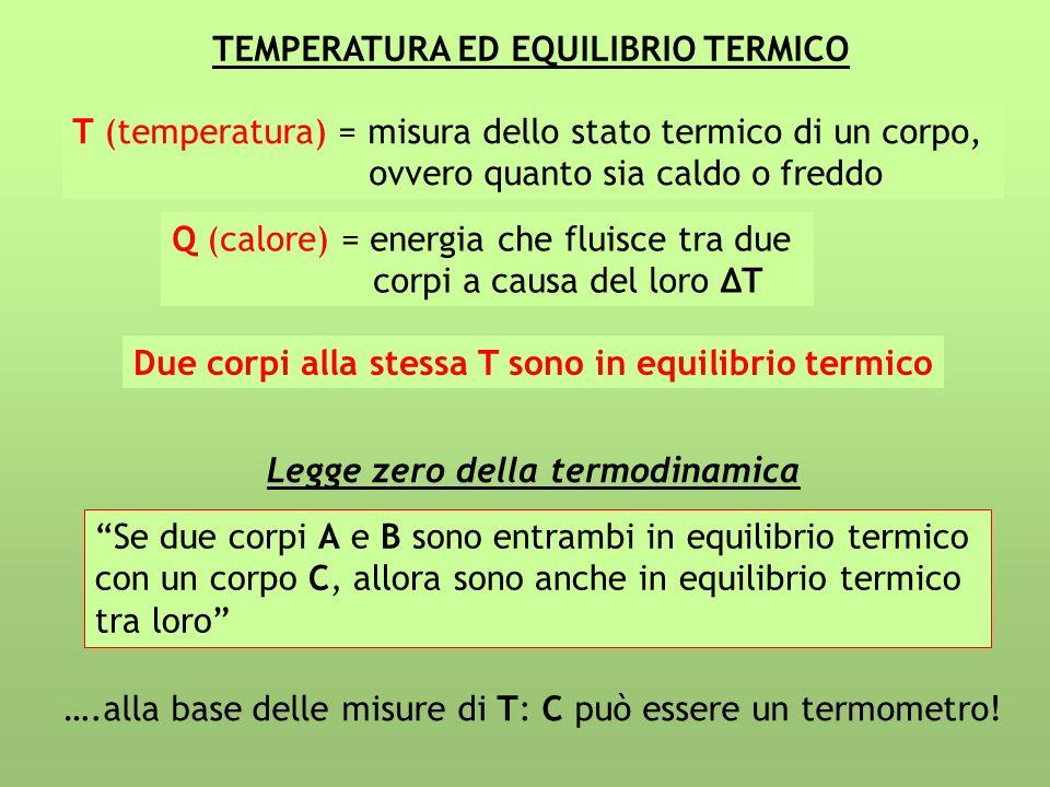 TEMPERATURA ED EQUILIBRIO TERMICO T (temperatura) = misura dello stato termico di un corpo, ovvero quanto sia caldo o freddo Q (calore) = energia che fluisce tra due corpi a causa del loro T Due corpi alla stessa T sono in equilibrio termico Legge zero della termodinamica Se due corpi A e B sono entrambi in equilibrio termico con un corpo C, allora sono anche in equilibrio termico tra loro ….alla base delle misure di T: C può essere un termometro!