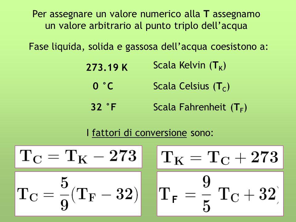 Per assegnare un valore numerico alla T assegnamo un valore arbitrario al punto triplo dellacqua 273.19 K 0 °C 32 °F Fase liquida, solida e gassosa dellacqua coesistono a: Scala Kelvin (T K ) Scala Celsius (T C ) Scala Fahrenheit (T F ) I fattori di conversione sono: F