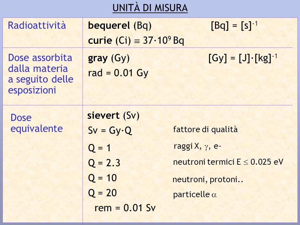 UNITÀ DI MISURA Radioattivitàbequerel (Bq) curie (Ci) 37·10 9 Bq Dose assorbita dalla materia a seguito delle esposizioni gray (Gy) rad = 0.01 Gy Dose