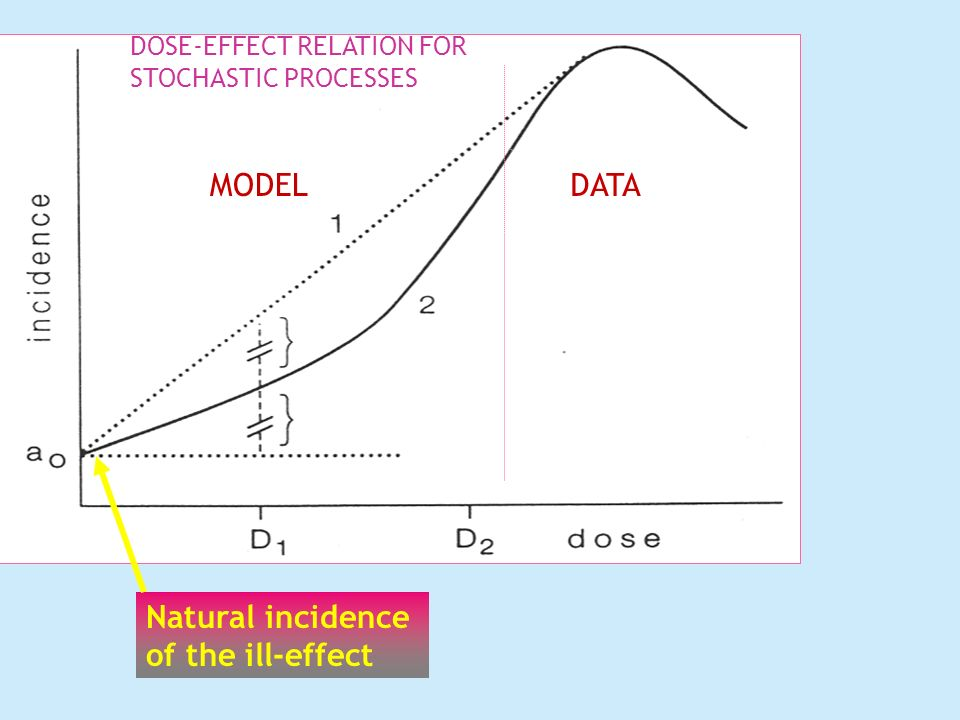 DOSE-EFFECT RELATION FOR STOCHASTIC PROCESSES MODELDATA Natural incidence of the ill-effect