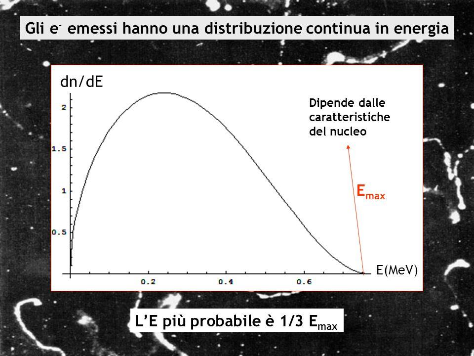 Gli e - emessi hanno una distribuzione continua in energia dn/dE E(MeV) Dipende dalle caratteristiche del nucleo LE più probabile è 1/3 E max E max