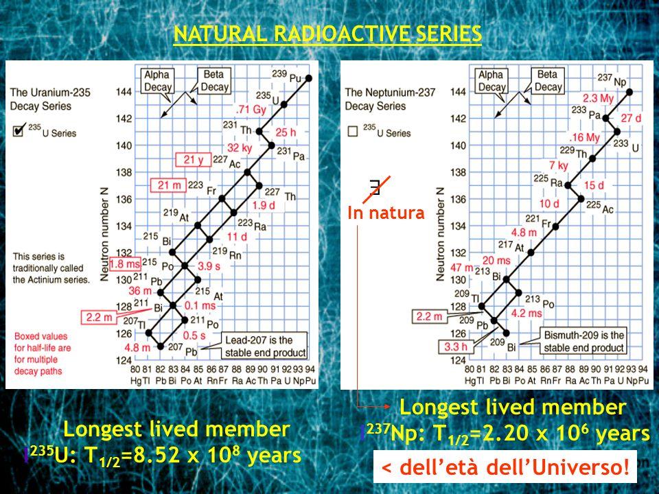 NATURAL RADIOACTIVE SERIES Longest lived member I 235 U: T 1/2 =8.52 x 10 8 years Longest lived member I 237 Np: T 1/2 =2.20 x 10 6 years < delletà de