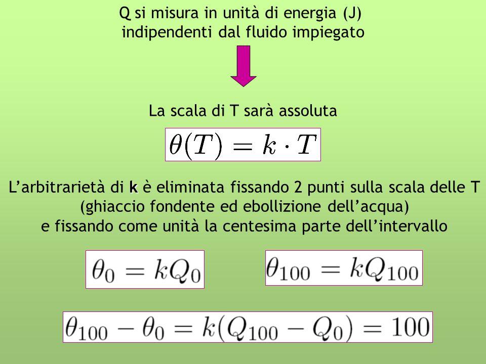 Q si misura in unità di energia (J) indipendenti dal fluido impiegato La scala di T sarà assoluta k Larbitrarietà di k è eliminata fissando 2 punti sulla scala delle T (ghiaccio fondente ed ebollizione dellacqua) e fissando come unità la centesima parte dellintervallo