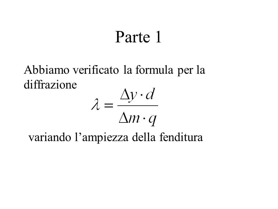 Abbiamo verificato la formula per la diffrazione variando lampiezza della fenditura Parte 1