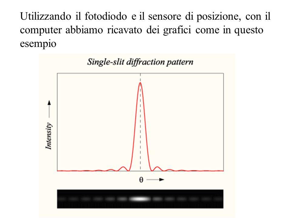 Utilizzando il fotodiodo e il sensore di posizione, con il computer abbiamo ricavato dei grafici come in questo esempio