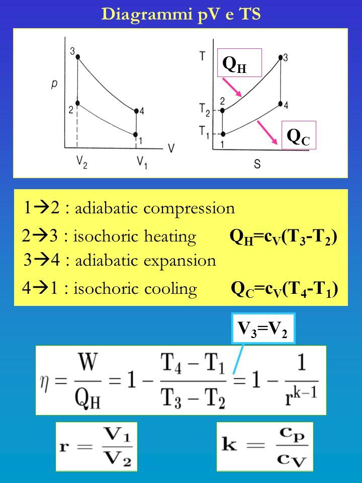 Diagrammi pV e TS 1 2 : adiabatic compression 2 3 : isochoric heating Q H =c V (T 3 -T 2 ) 3 4 : adiabatic expansion 4 1 : isochoric cooling Q C =c V (T 4 -T 1 ) V 3 =V 2 QCQC QHQH