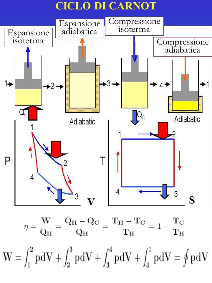 CICLO DI CARNOT Espansione isoterma Espansione adiabatica Compressione adiabatica Compressione isoterma V S