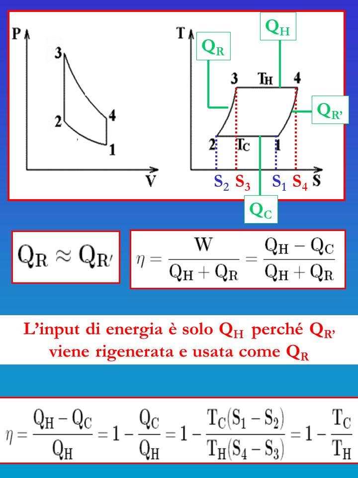 S 2 S 3 S 1 S 4 QRQR QRQR QHQH QCQC Linput di energia è solo Q H perché Q R viene rigenerata e usata come Q R