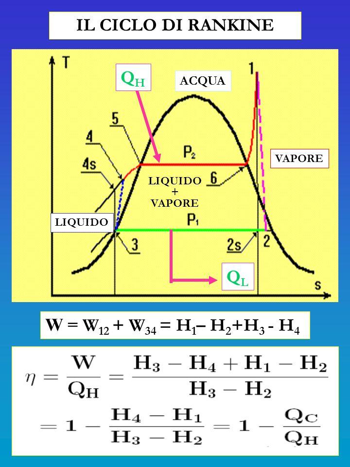 IL CICLO DI RANKINE LIQUIDO + VAPORE LIQUIDO VAPORE ACQUA QHQH QLQL W = W 12 + W 34 = H 1 – H 2 +H 3 - H 4