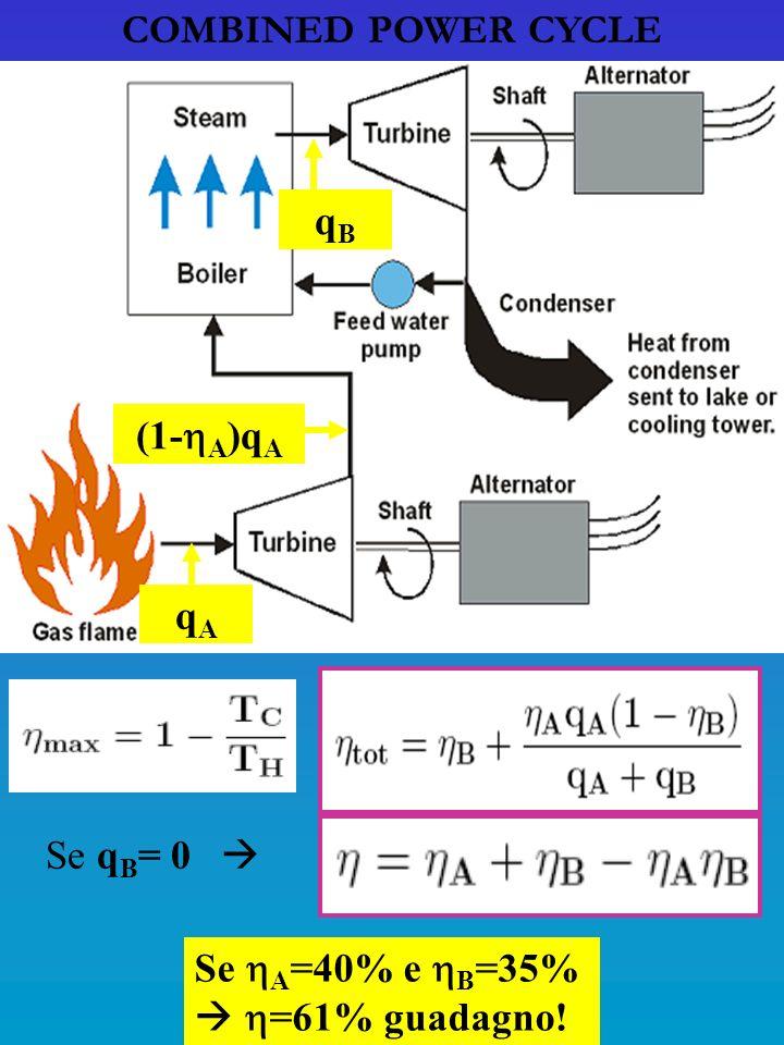 COMBINED POWER CYCLE qAqA (1- A )q A qBqB Se A =40% e B =35% =61% guadagno! Se q B = 0