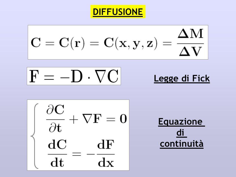 DIFFUSIONE Legge di Fick Equazione di continuità