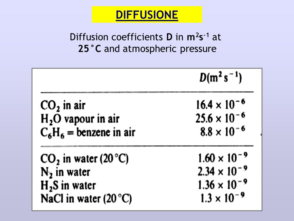 DIFFUSIONE Diffusion coefficients D in m 2 s -1 at 25°C and atmospheric pressure