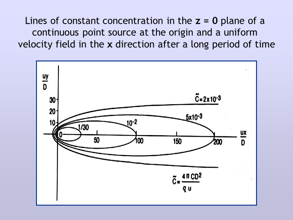 Lines of constant concentration in the z = 0 plane of a continuous point source at the origin and a uniform velocity field in the x direction after a long period of time