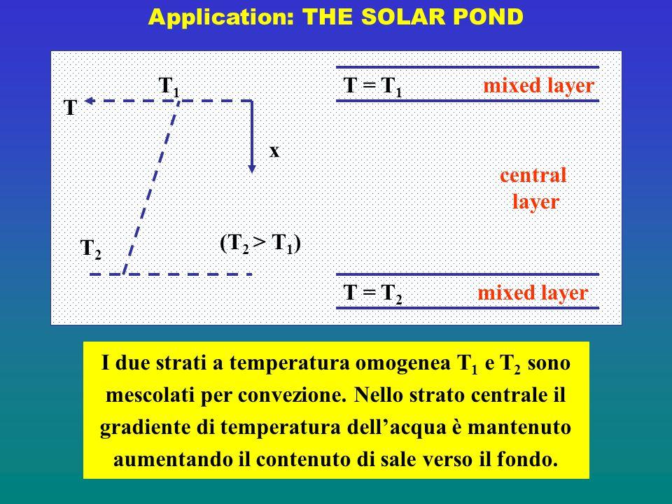 Application: THE SOLAR POND x T1T1 T T2T2 T = T 2 T = T 1 mixed layer central layer I due strati a temperatura omogenea T 1 e T 2 sono mescolati per convezione.