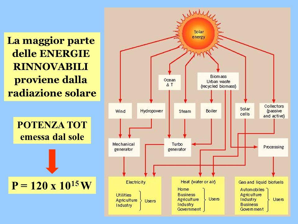 La maggior parte delle ENERGIE RINNOVABILI proviene dalla radiazione solare P = 120 x 10 15 W POTENZA TOT emessa dal sole