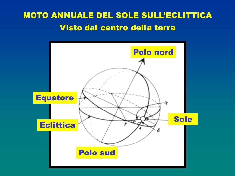 MOTO ANNUALE DEL SOLE SULLECLITTICA Visto dal centro della terra Polo nord Sole Equatore Polo sud Eclittica