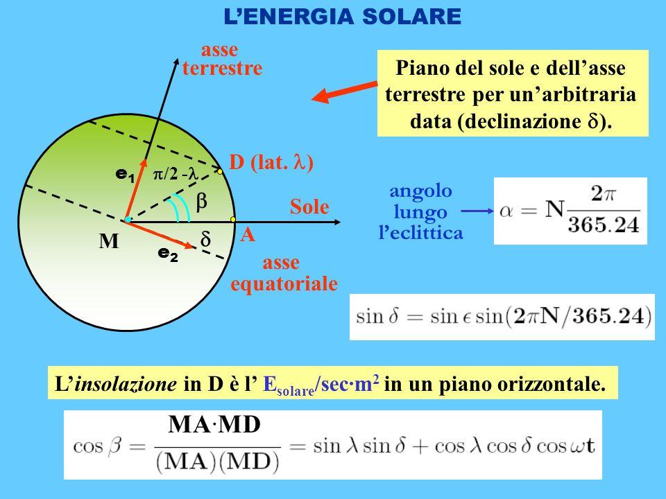 LENERGIA SOLARE D (lat.