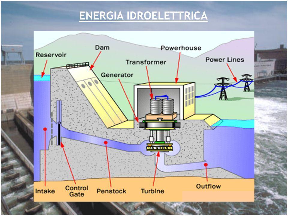 MASSIMA POTENZA: tutta lEnergia Potenziale mgh è convertita in E cin e poi in Energia Elettrica [kW] Per densità acqua un flusso di Q m 3 /s si ha: Alta efficienza si può raggiungere convertendo E cin in moto rotazionale: