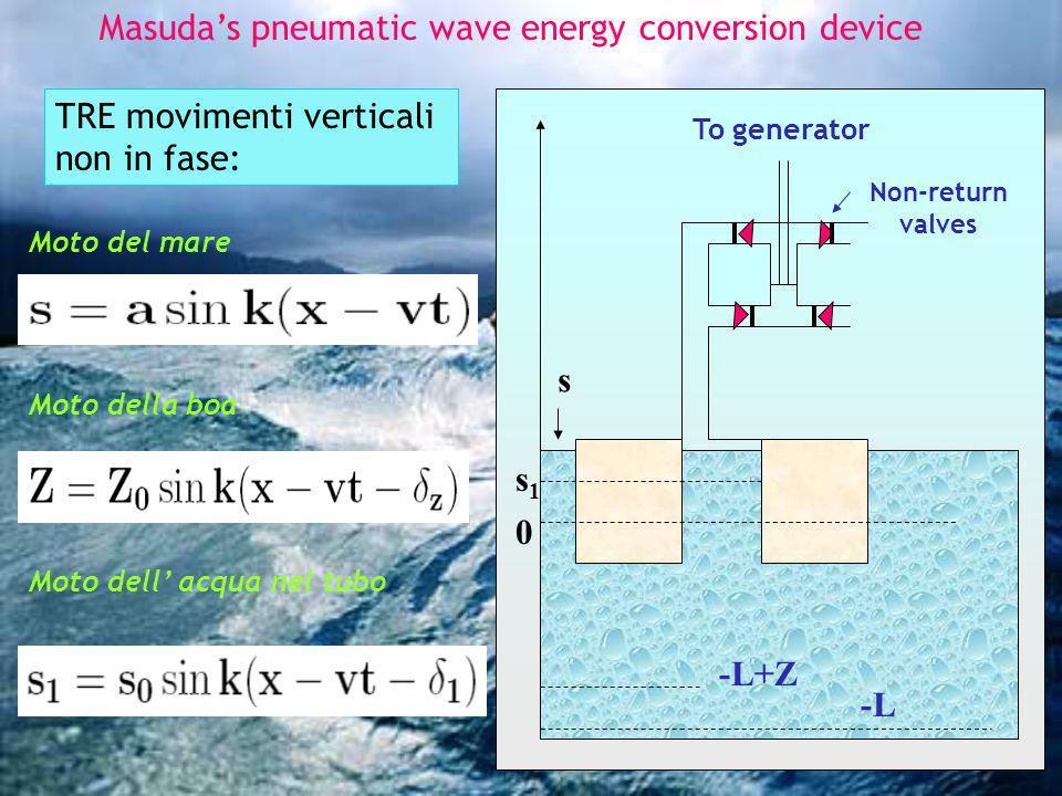 Masudas pneumatic wave energy conversion device To generator Non-return valves -L+Z -L 0 s1s1 s TRE movimenti verticali non in fase: Moto del mare Mot