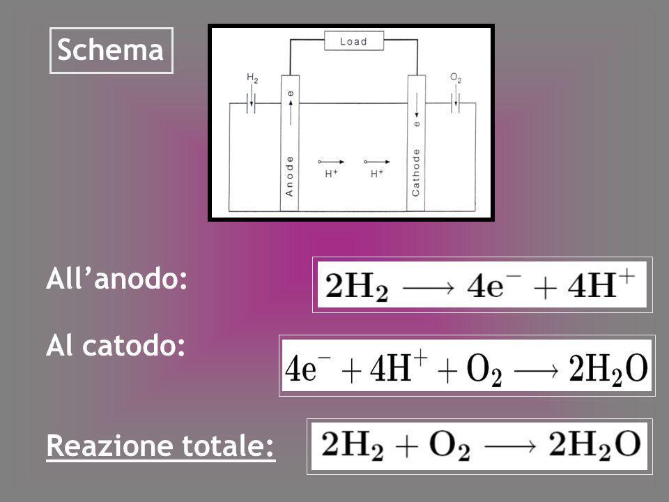 Energia chimica è convertita in energia elettrica W e Energia che si è liberata: Viene usata per compiere lavoro W e A causa dellirreversibilità parte dellenergia chimica può essere persa Assumendo T costante nella cella: Massima efficienza