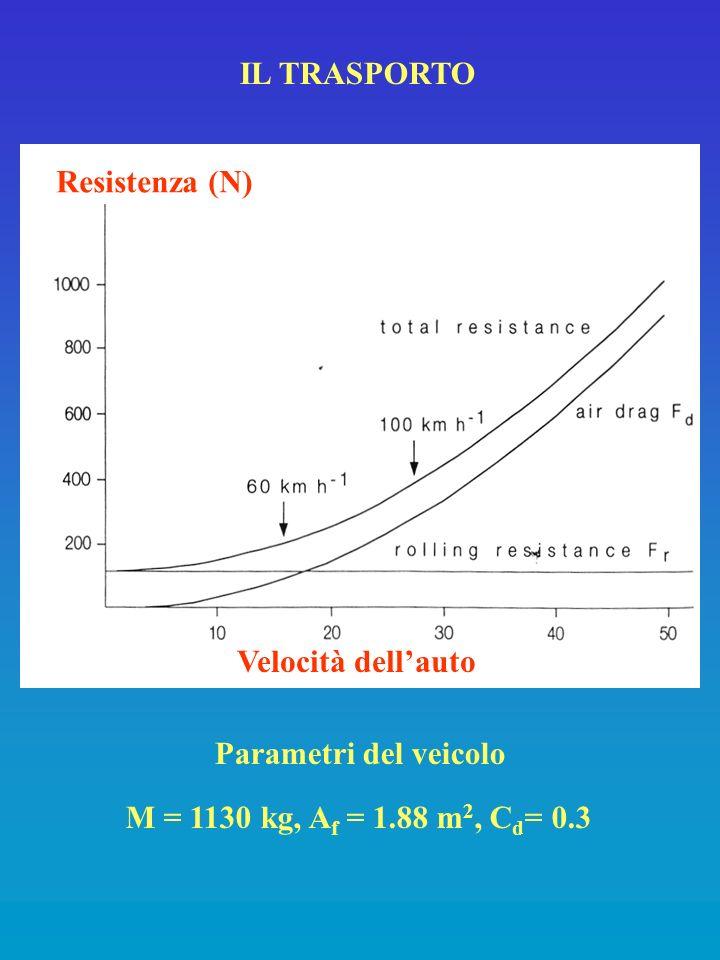 IL TRASPORTO M = 1130 kg, A f = 1.88 m 2, C d = 0.3 Parametri del veicolo Velocità dellauto Resistenza (N)