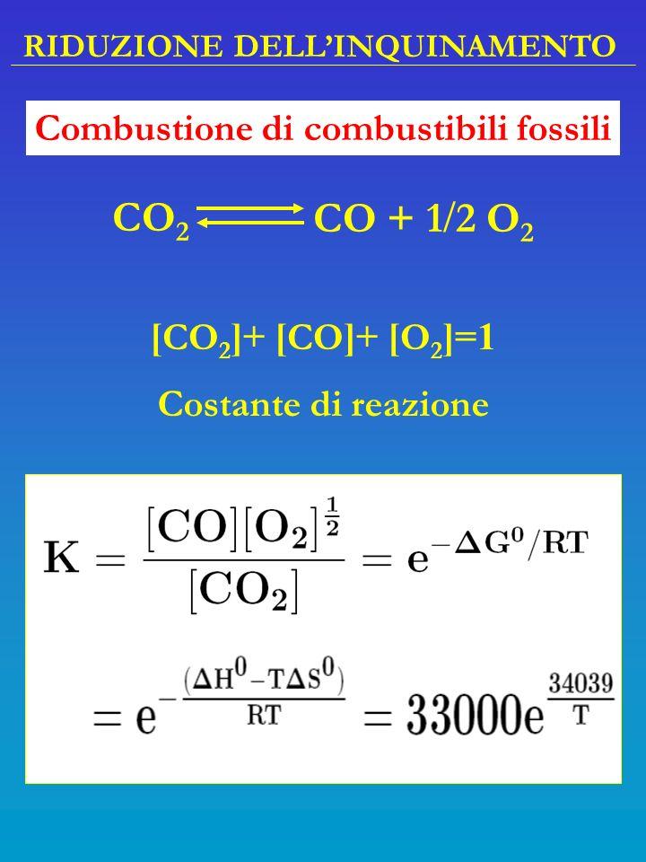 RIDUZIONE DELLINQUINAMENTO CO 2 CO + 1 2 O 2 [ CO 2 ]+ [ CO ]+ [ O 2 ]=1 Costante di reazione Combustione di combustibili fossili