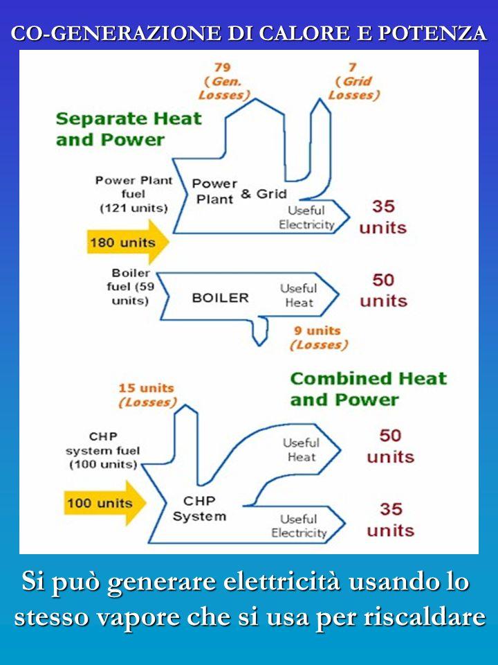 CO-GENERAZIONE DI CALORE E POTENZA Si può generare elettricità usando lo stesso vapore che si usa per riscaldare