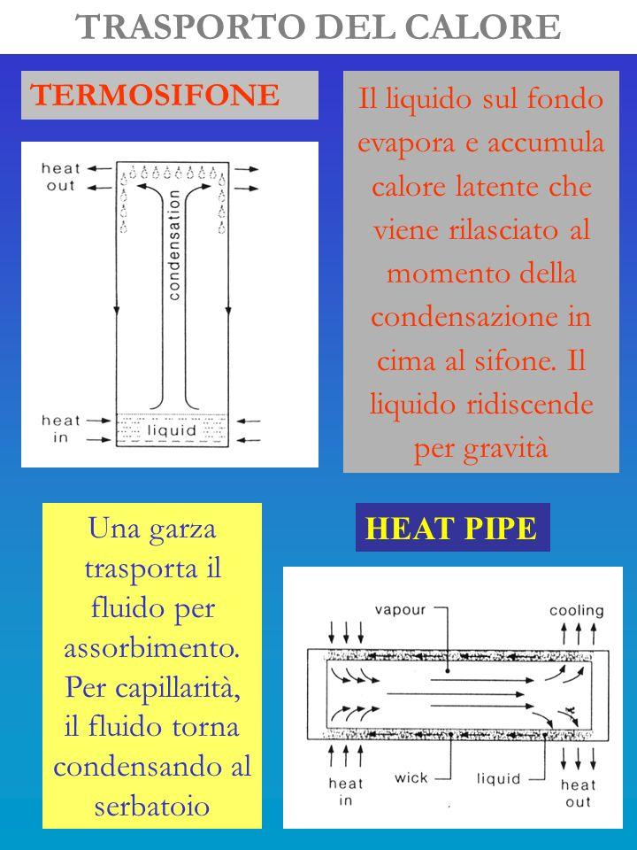 TRASPORTO DEL CALORE TERMOSIFONE Il liquido sul fondo evapora e accumula calore latente che viene rilasciato al momento della condensazione in cima al sifone.