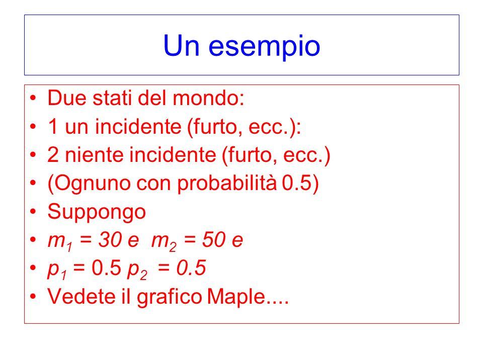 Un esempio Due stati del mondo: 1 un incidente (furto, ecc.): 2 niente incidente (furto, ecc.) (Ognuno con probabilità 0.5) Suppongo m 1 = 30 e m 2 = 50 e p 1 = 0.5 p 2 = 0.5 Vedete il grafico Maple....