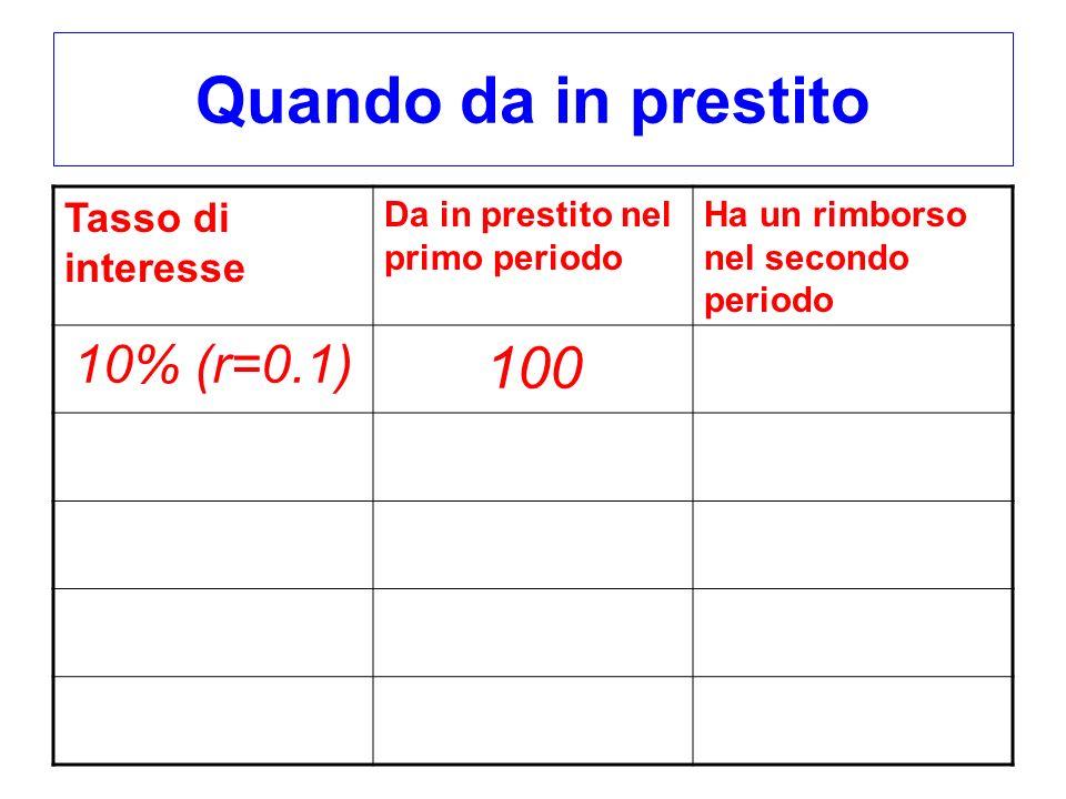 Quando da in prestito Tasso di interesse Da in prestito nel primo periodo Ha un rimborso nel secondo periodo 10% (r=0.1) 100