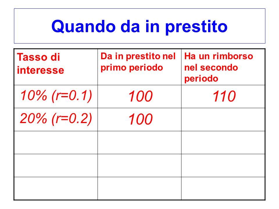 Quando da in prestito Tasso di interesse Da in prestito nel primo periodo Ha un rimborso nel secondo periodo 10% (r=0.1) 100110 20% (r=0.2) 100
