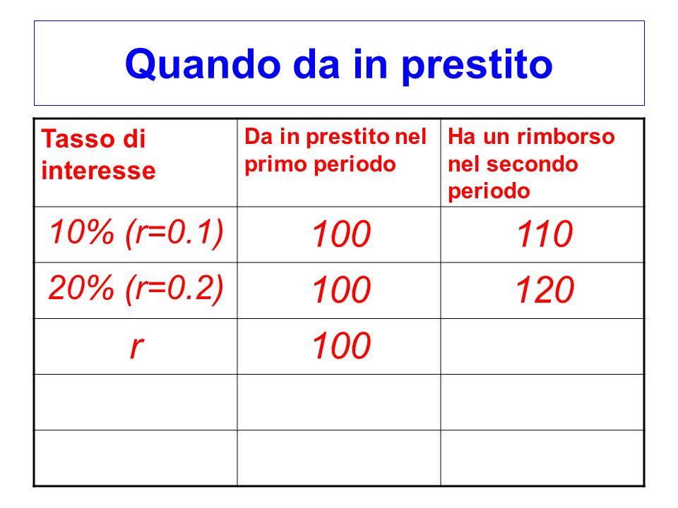 Quando da in prestito Tasso di interesse Da in prestito nel primo periodo Ha un rimborso nel secondo periodo 10% (r=0.1) 100110 20% (r=0.2) 100120 r10