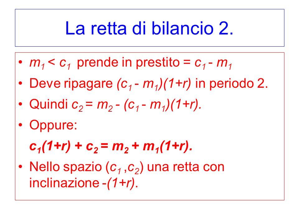 La retta di bilancio 2. m 1 < c 1 prende in prestito = c 1 - m 1 Deve ripagare (c 1 - m 1 )(1+r) in periodo 2. Quindi c 2 = m 2 - (c 1 - m 1 )(1+r). O