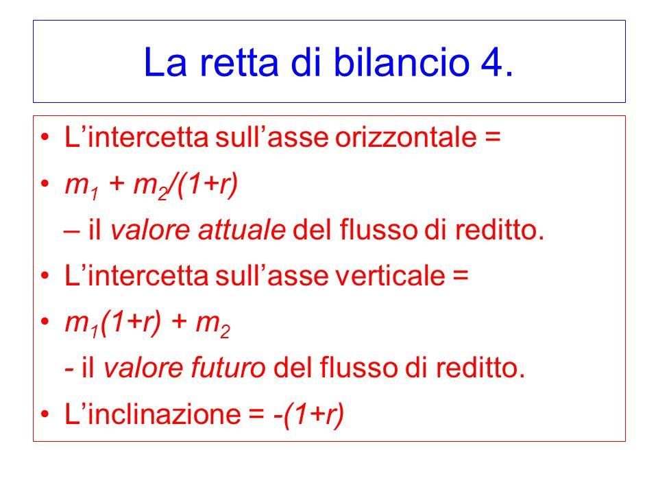 La retta di bilancio 4. Lintercetta sullasse orizzontale = m 1 + m 2 /(1+r) – il valore attuale del flusso di reditto. Lintercetta sullasse verticale