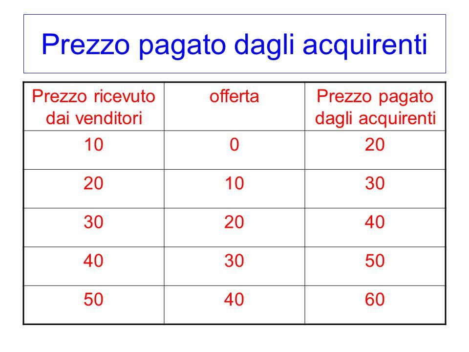 Prezzo pagato dagli acquirenti Prezzo ricevuto dai venditori offertaPrezzo pagato dagli acquirenti 10020 1030 2040 3050 4060