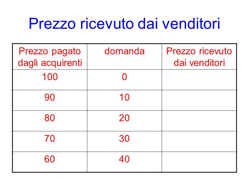Prezzo ricevuto dai venditori Prezzo pagato dagli acquirenti domandaPrezzo ricevuto dai venditori 1000 9010 8020 7030 6040