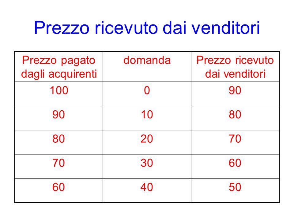 Prezzo ricevuto dai venditori Prezzo pagato dagli acquirenti domandaPrezzo ricevuto dai venditori 100090 1080 2070 3060 4050