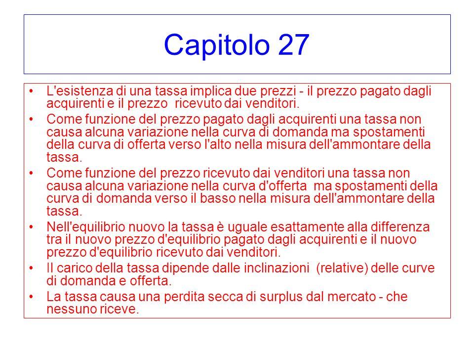 Capitolo 27 L'esistenza di una tassa implica due prezzi - il prezzo pagato dagli acquirenti e il prezzo ricevuto dai venditori. Come funzione del prez