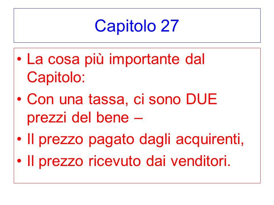 Capitolo 27 La cosa più importante dal Capitolo: Con una tassa, ci sono DUE prezzi del bene – Il prezzo pagato dagli acquirenti, Il prezzo ricevuto da