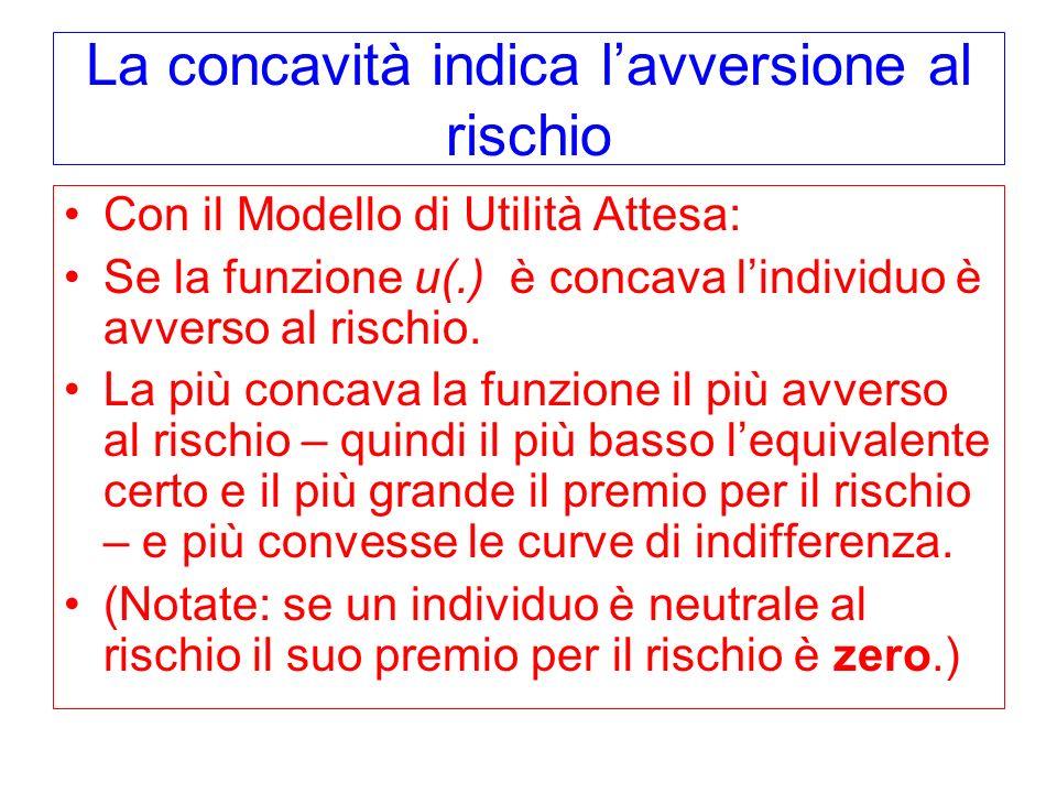 La concavità indica lavversione al rischio Con il Modello di Utilità Attesa: Se la funzione u(.) è concava lindividuo è avverso al rischio. La più con