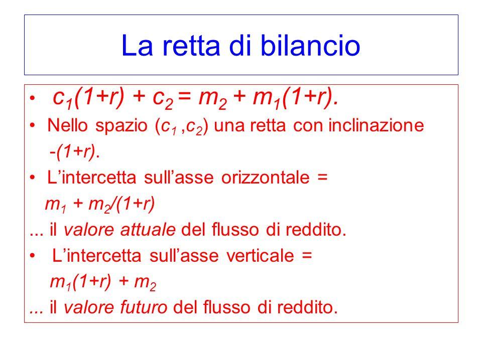 La retta di bilancio c 1 (1+r) + c 2 = m 2 + m 1 (1+r). Nello spazio (c 1,c 2 ) una retta con inclinazione -(1+r). Lintercetta sullasse orizzontale =