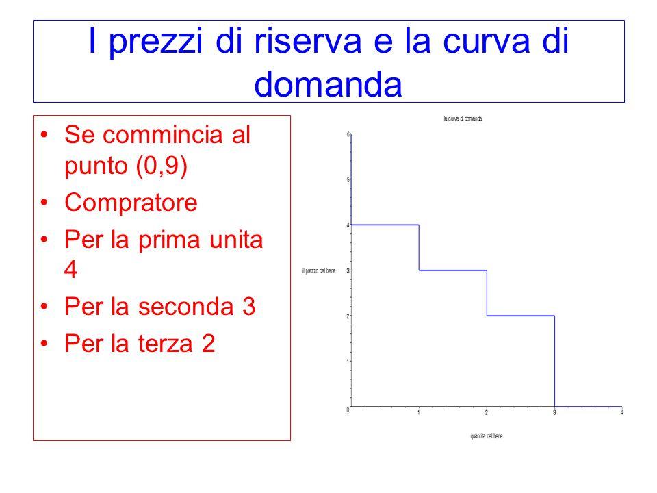 I prezzi di riserva e la curva di domanda Se commincia al punto (0,9) Compratore Per la prima unita 4 Per la seconda 3 Per la terza 2