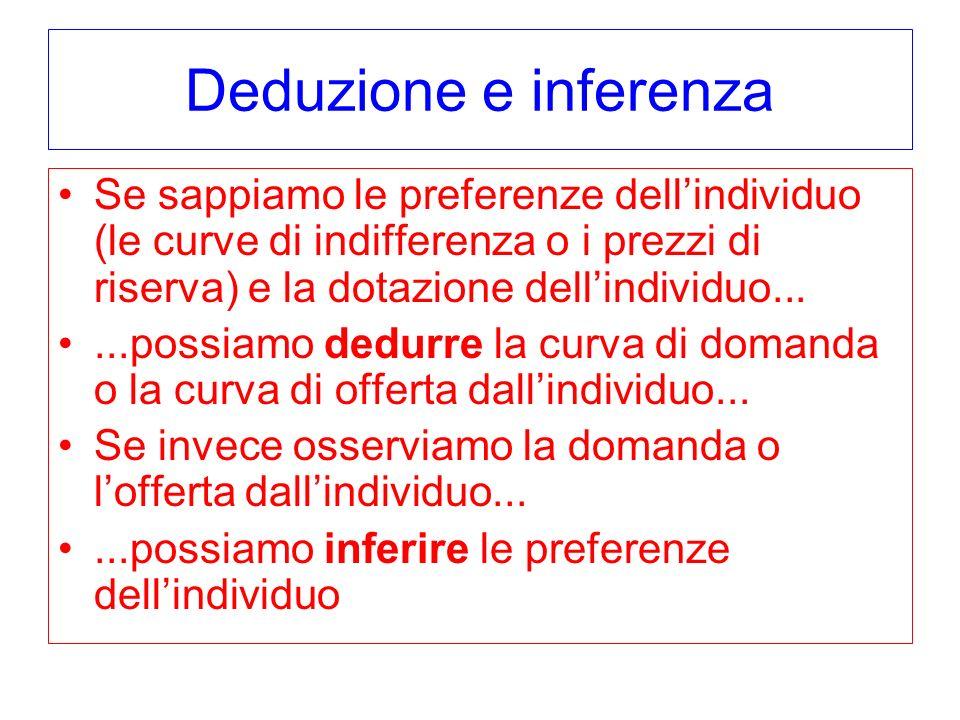 Deduzione e inferenza Se sappiamo le preferenze dellindividuo (le curve di indifferenza o i prezzi di riserva) e la dotazione dellindividuo......possi