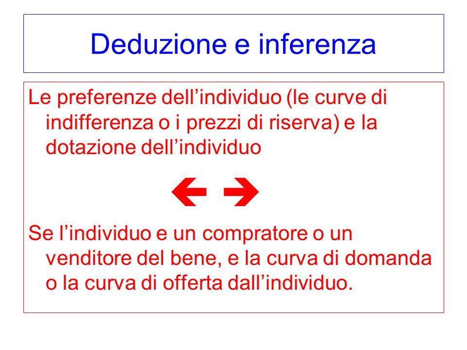 Deduzione e inferenza Le preferenze dellindividuo (le curve di indifferenza o i prezzi di riserva) e la dotazione dellindividuo Se lindividuo e un com