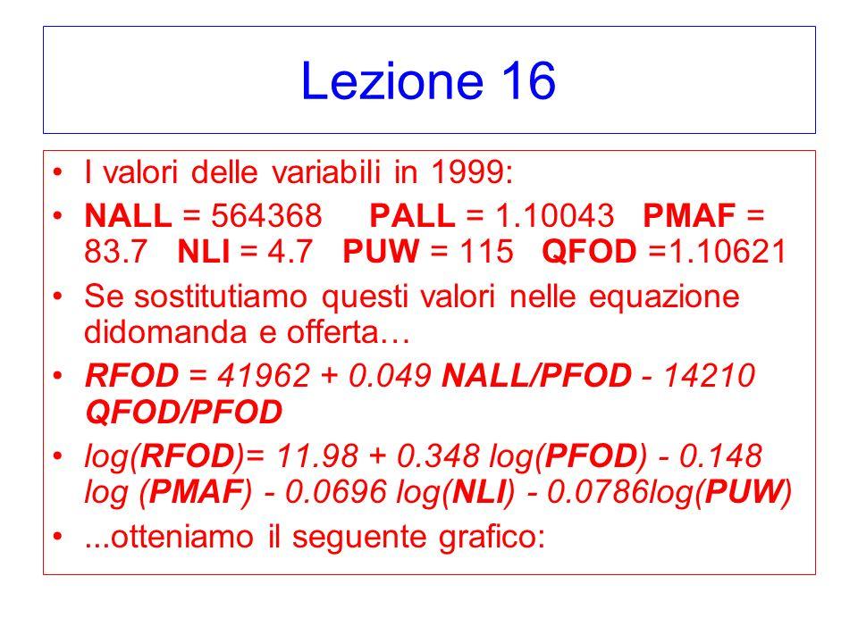Lezione 16 I valori delle variabili in 1999: NALL = 564368 PALL = 1.10043 PMAF = 83.7 NLI = 4.7 PUW = 115 QFOD =1.10621 Se sostitutiamo questi valori