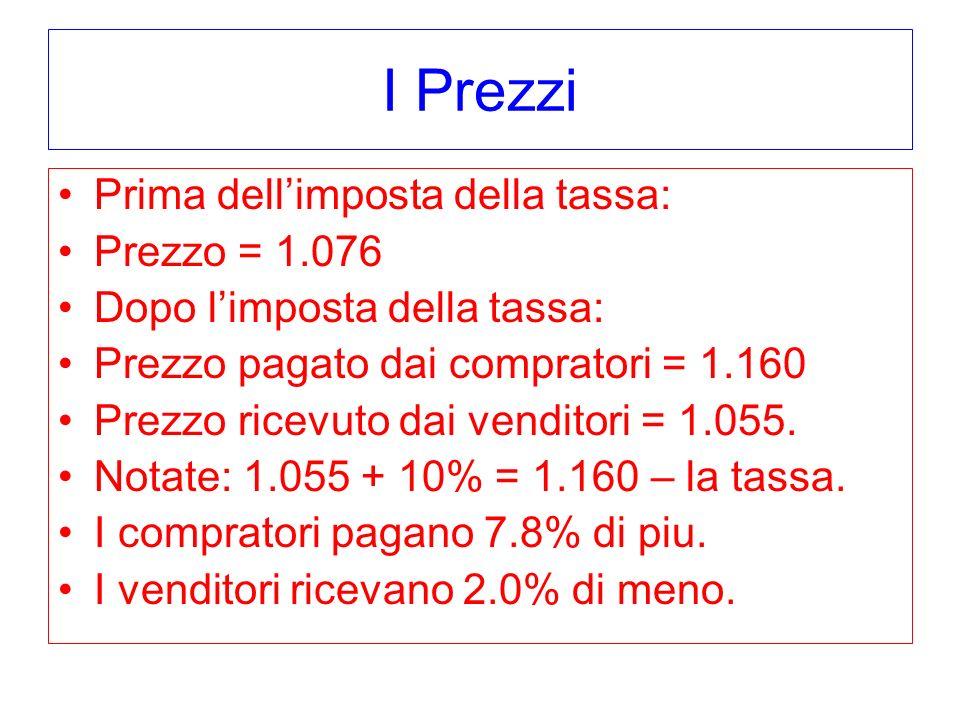 I Prezzi Prima dellimposta della tassa: Prezzo = 1.076 Dopo limposta della tassa: Prezzo pagato dai compratori = 1.160 Prezzo ricevuto dai venditori =