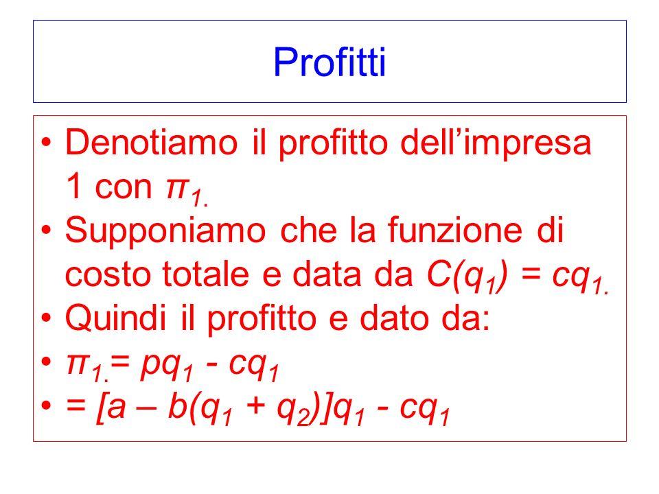 Profitti Denotiamo il profitto dellimpresa 1 con π 1.