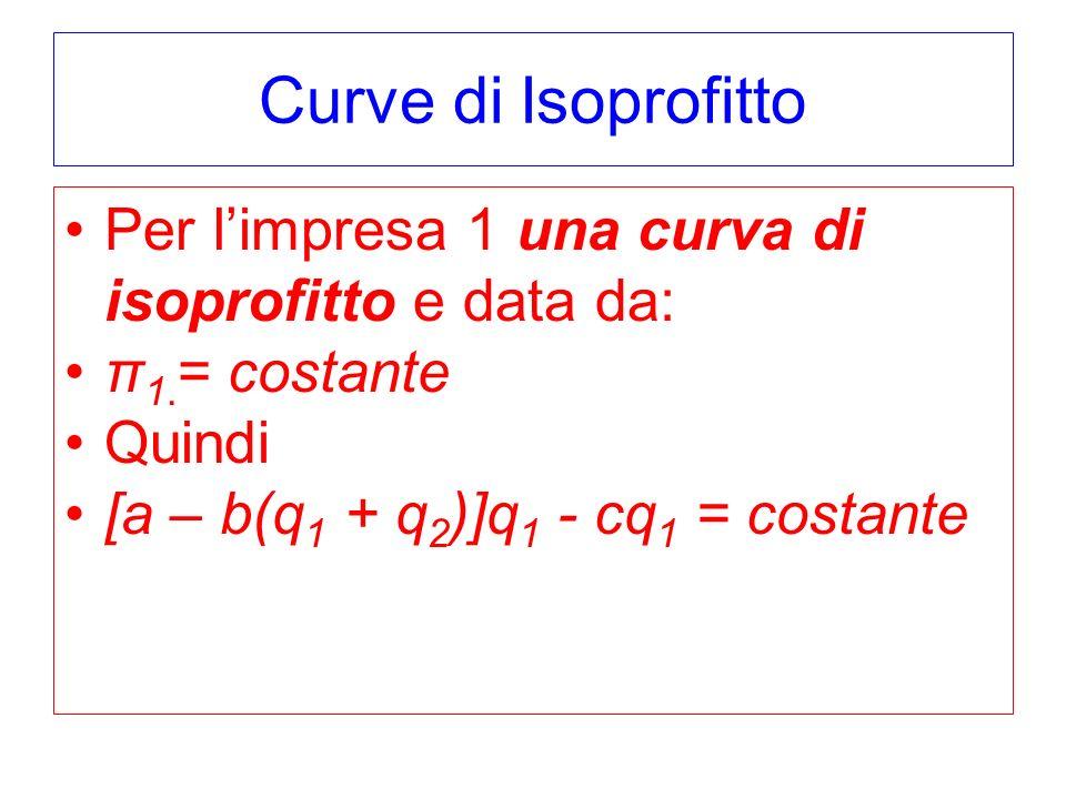 Curve di Isoprofitto Per limpresa 1 una curva di isoprofitto e data da: π 1.