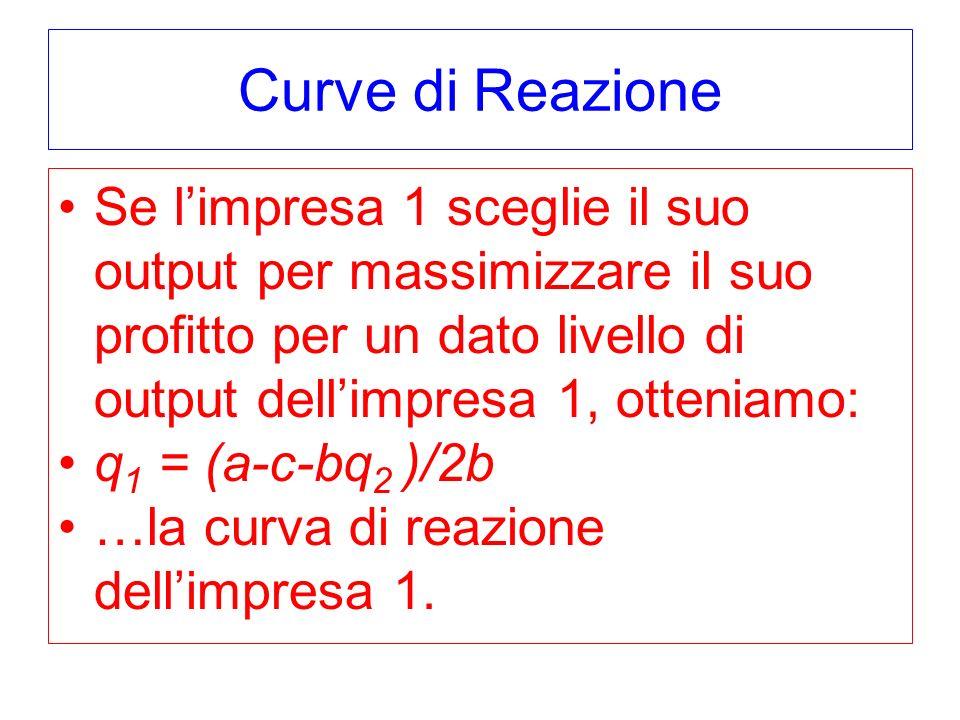 Curve di Reazione Se limpresa 1 sceglie il suo output per massimizzare il suo profitto per un dato livello di output dellimpresa 1, otteniamo: q 1 = (a-c-bq 2 )/2b …la curva di reazione dellimpresa 1.
